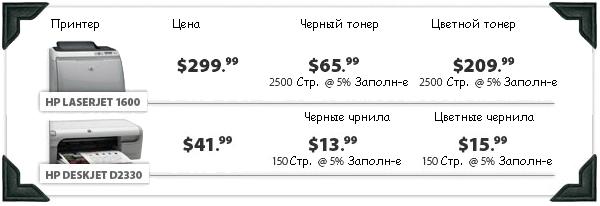сравнение совокупной стоимости цветного лазерного и струйного принтера